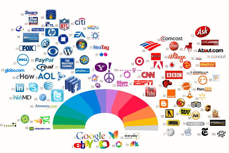 Internet Software Logos And Names