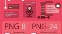 Brief description of the PNG format . Advantages, disadvantages and application.
