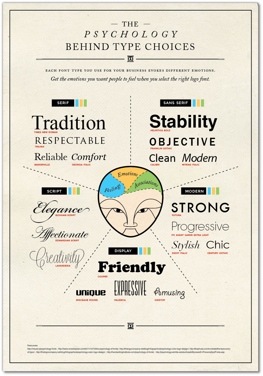 How to Choose a Font for Your Logo | Logo Design Blog | Logaster