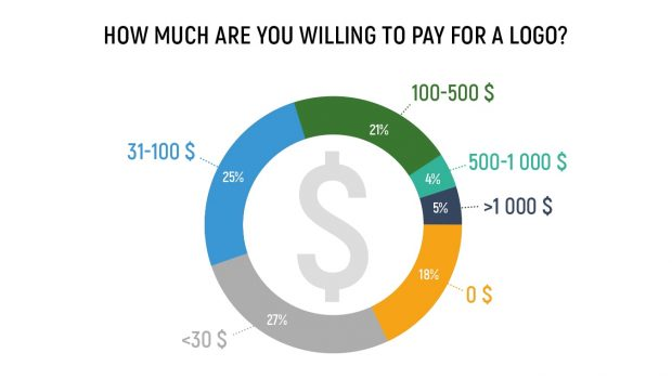 The cost of logo design, just like any piece of artwork, is determined by several things. In this article, we'll share useful survey findings and break down the factors that […]