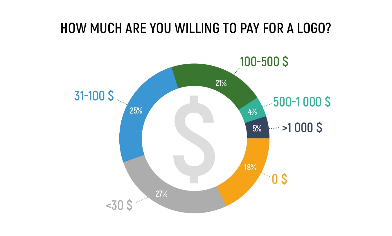 how much does a logo development cost  survey results and