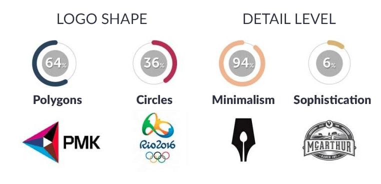 Forme Du Logo