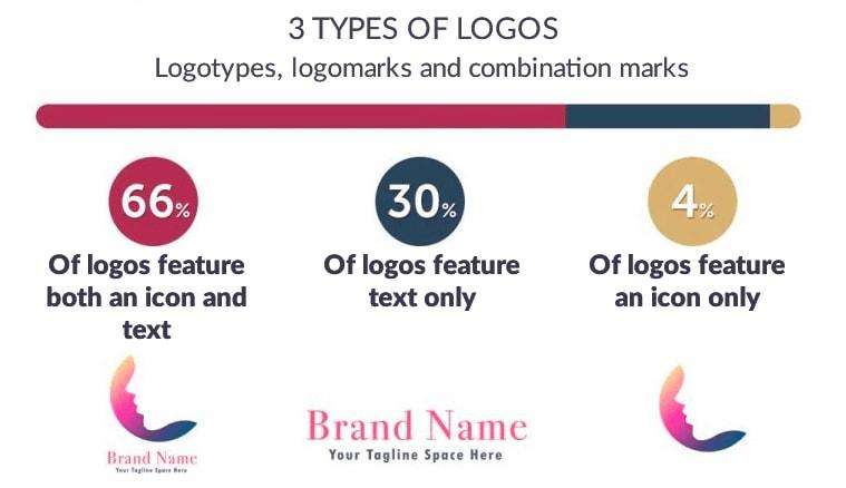 Types De Logo