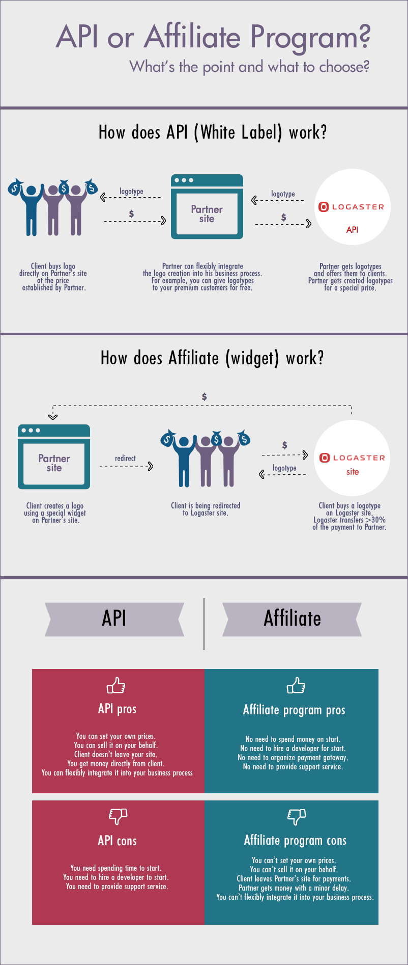 API or Affiliate Program? What's the point and what to choose?